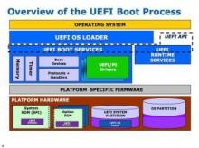 华锐UEFI平台控制系统